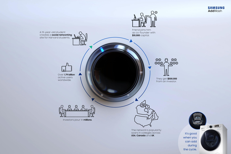 Samsung Print Advert By Leo Burnett Champions Ads Of