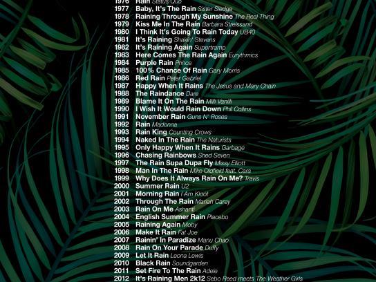 Gardena Print Ad - Rain Songs