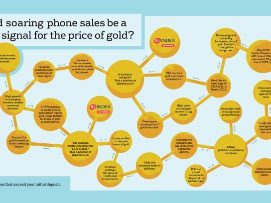 IG Index Print Ad -  Gold