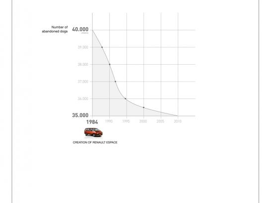Renault Print Ad -  Statistics, Abandoned dogs