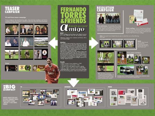 Banco Gallego Direct Ad -  Fernando Torres