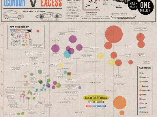Tesco Print Ad -  Economy v Excess