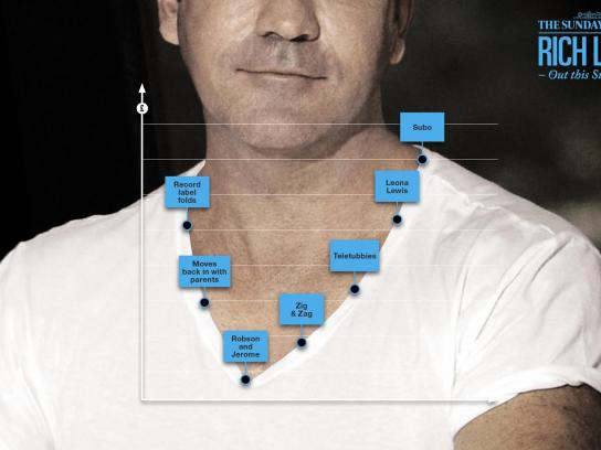 The Sunday Times Print Ad -  Cowell