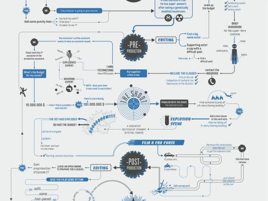 Canal+ Print Ad -  Action flowchart