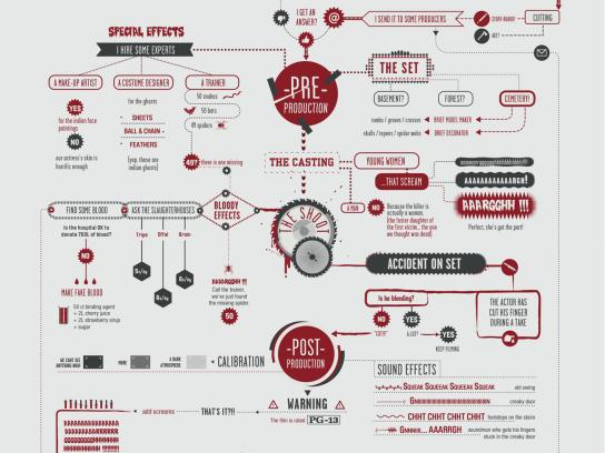 Canal+ Print Ad -  Horror flowchart