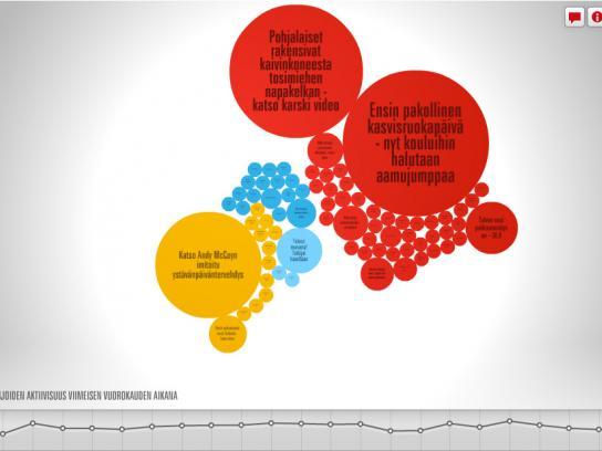 Ilta-Sanomat Digital Ad -  News visualization