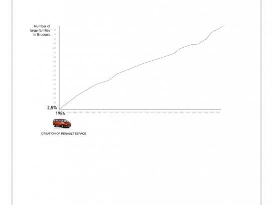 Renault Print Ad -  Statistics, Large families