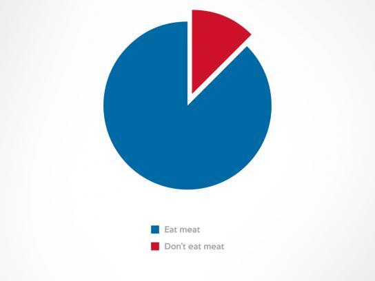 Domino's Pizza Print Ad -  Chart, 2