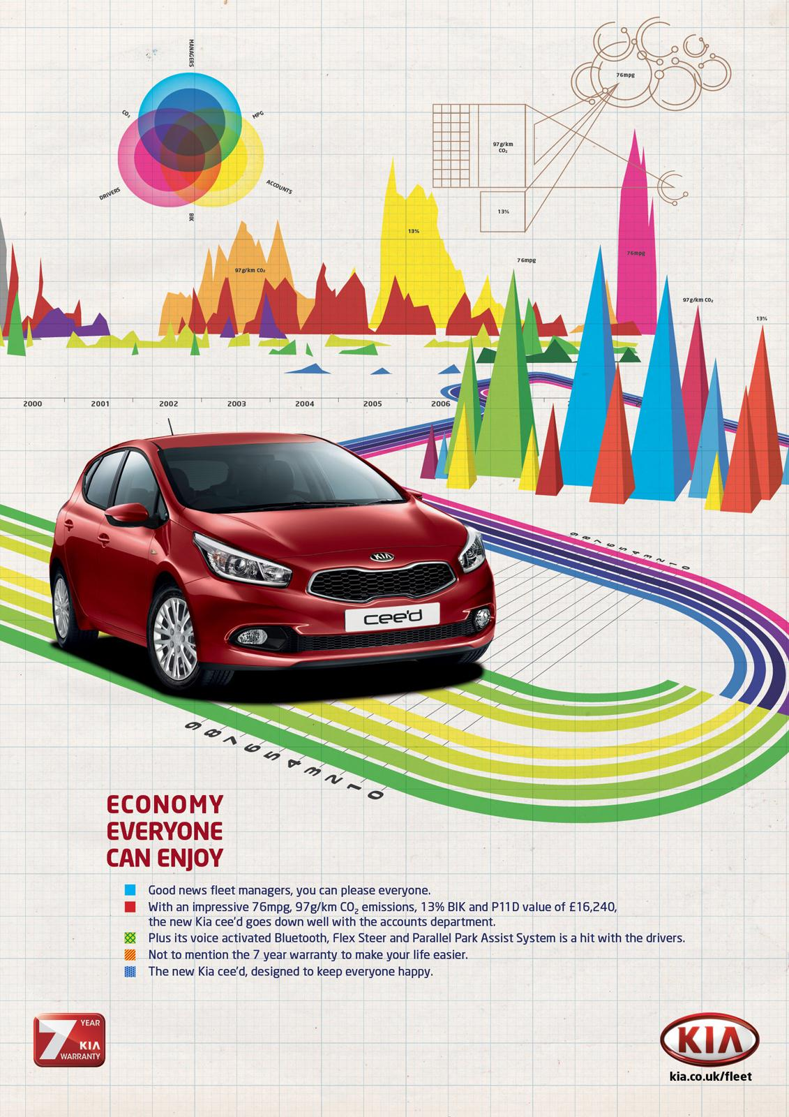KIA Print Ad -  Economy that's fun to drive, 3