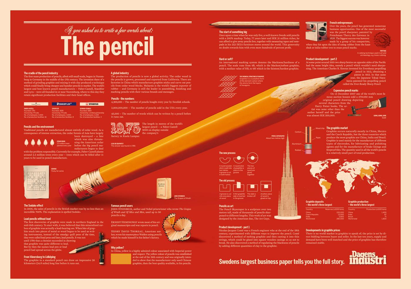 Dagens Industri Print Ad -  The pencil