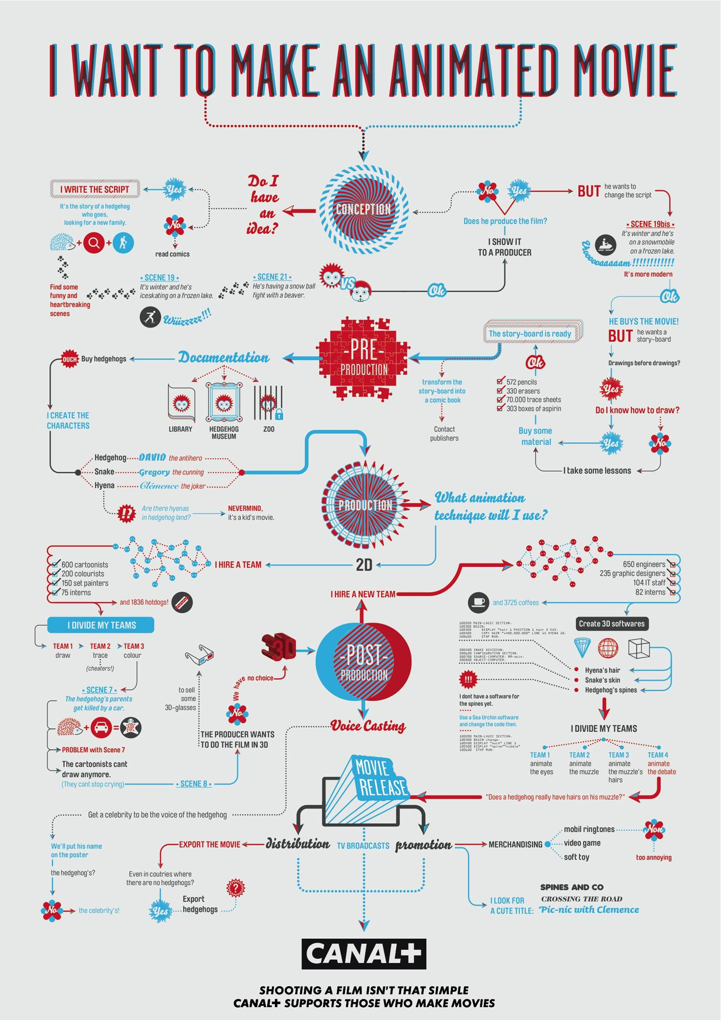 Canal+ Print Ad -  Animation flowchart