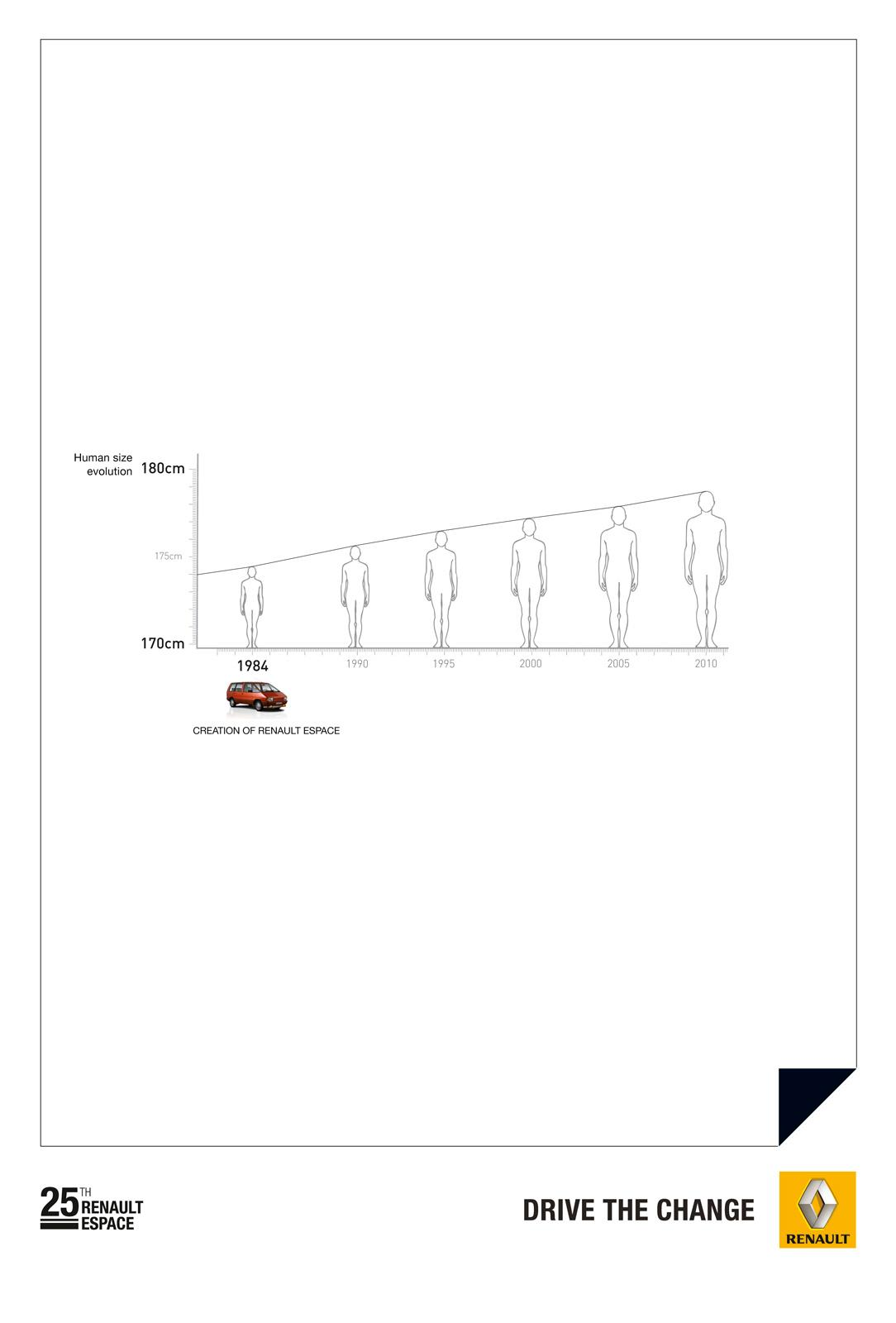 Renault Print Ad -  Statistics, Human size evolution
