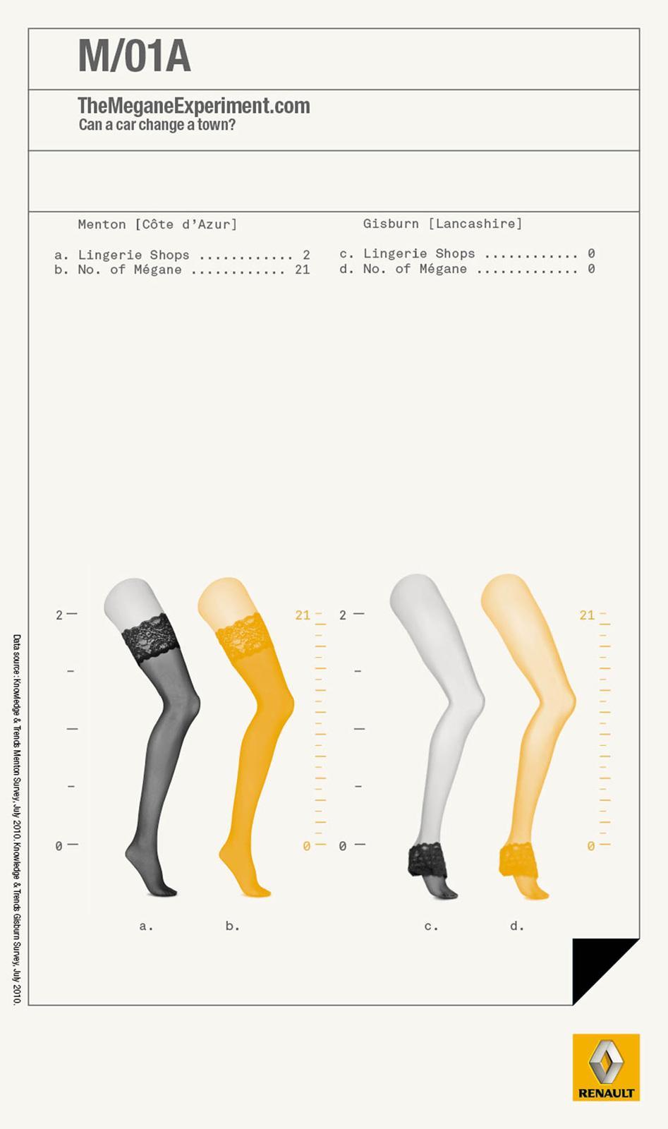 Renault Print Ad -  The Megane Experiment, 1