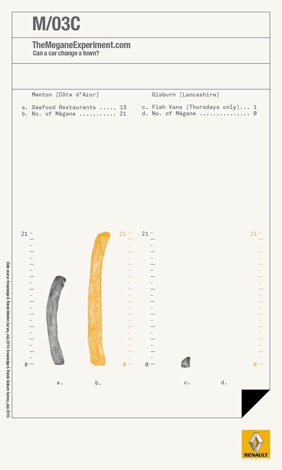 Renault Print Ad -  The Megane Experiment, 3