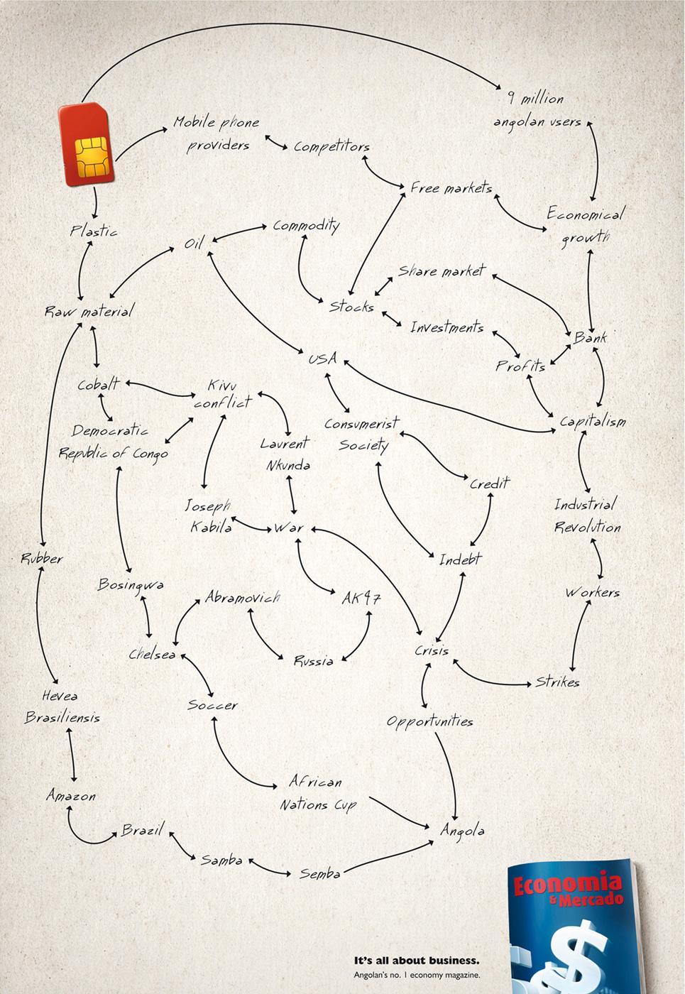 Economia & Mercado Print Ad -  Simcard