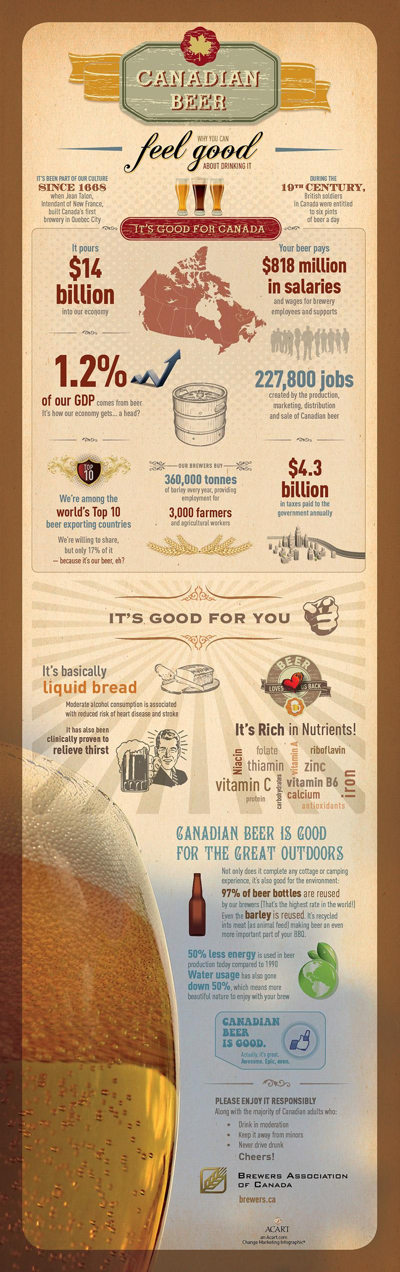 Brewers Association of Canada Digital Ad -  Feel good about drinking it